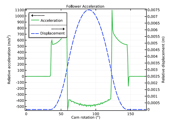 A 1D plot of the follower acceleration with cam rotation.