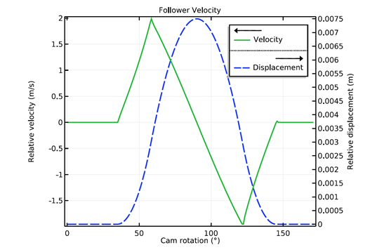 A 1D plot of the follower velocity with cam rotation.