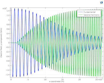 frequency-second-harmonic-generation-featured