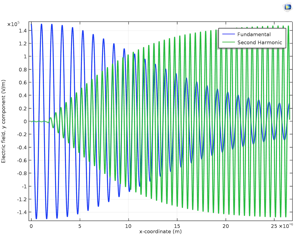 frequency second harmonic generation