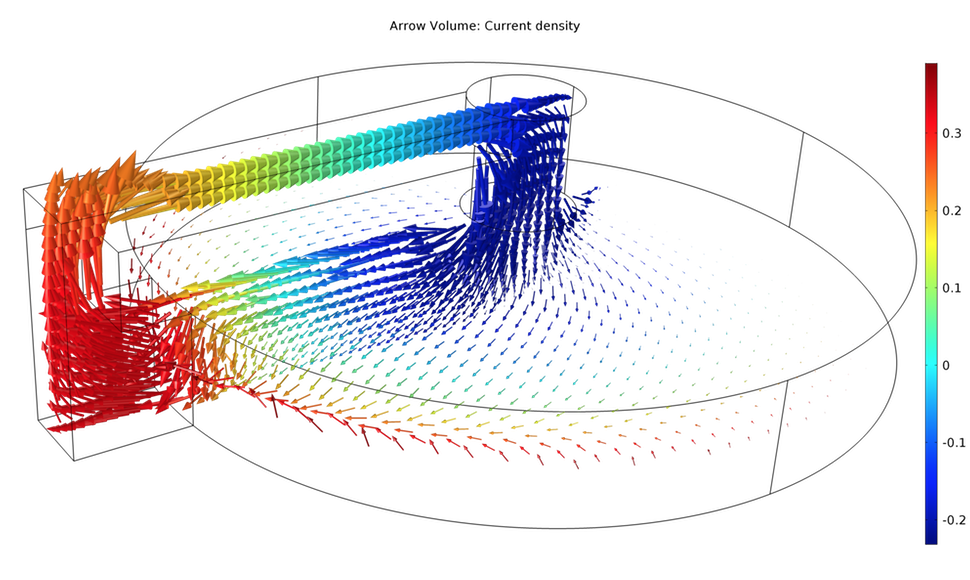 An EM simulation of a homopolar generator visualizing the current direction in the conductor and disc.