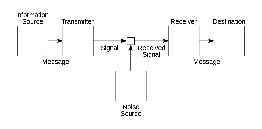 A simple schematic of Claude Shannon's communication system from 1948.