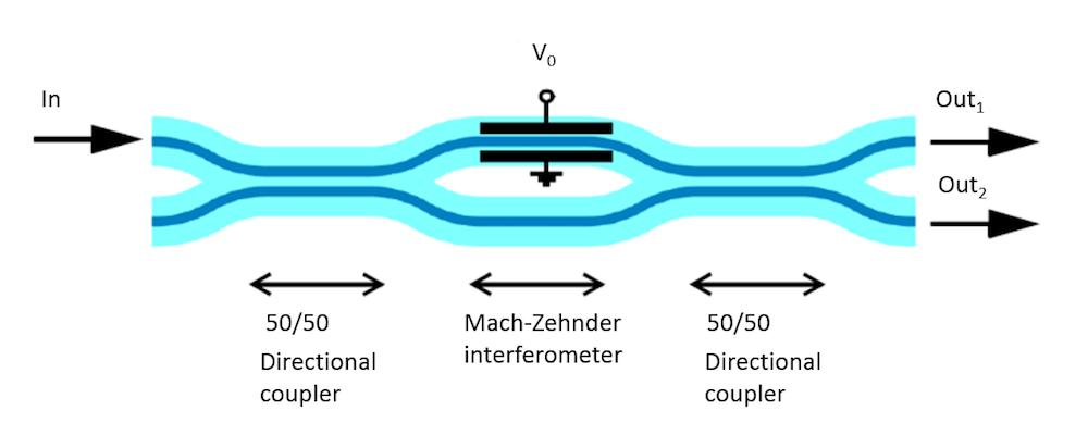 A Mach-Zedner modulator schematic.