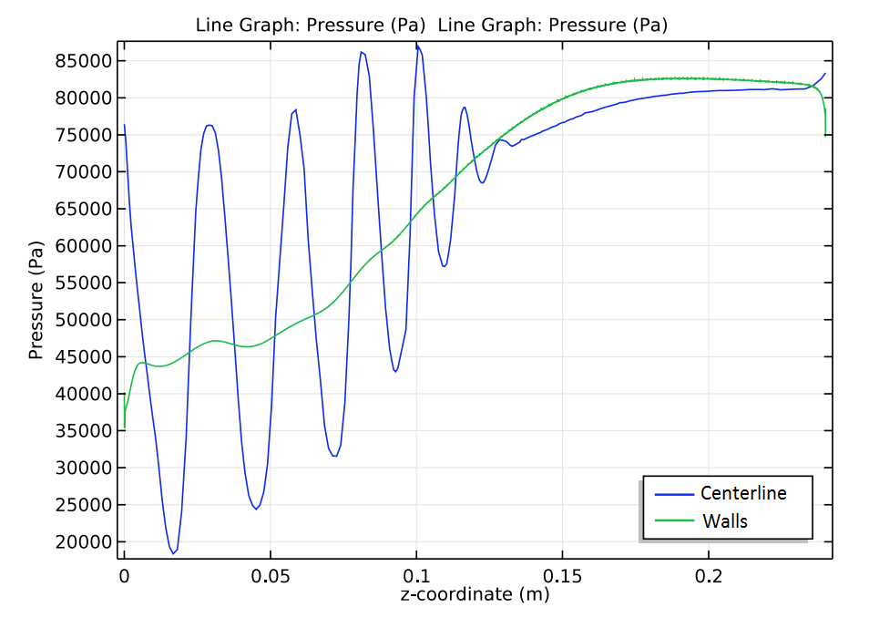 Simulation results of the pressure distribution along the mixing chamber centerline and walls.