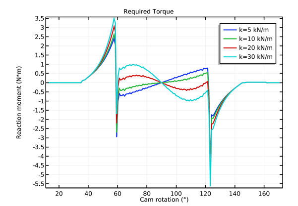 A 1D plot of the required torque for rotating the cam shaft for different valve spring stiffnesses.