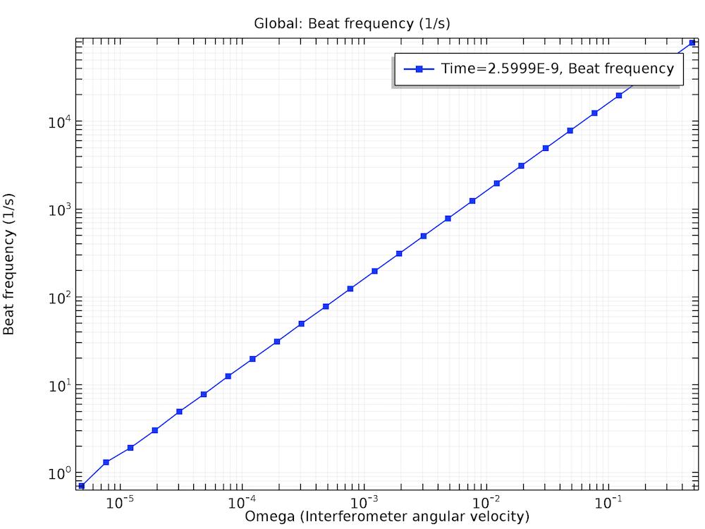 Одномерный график зависимости частоты биений в интерферометре Саньяка от частоты вращения системы.