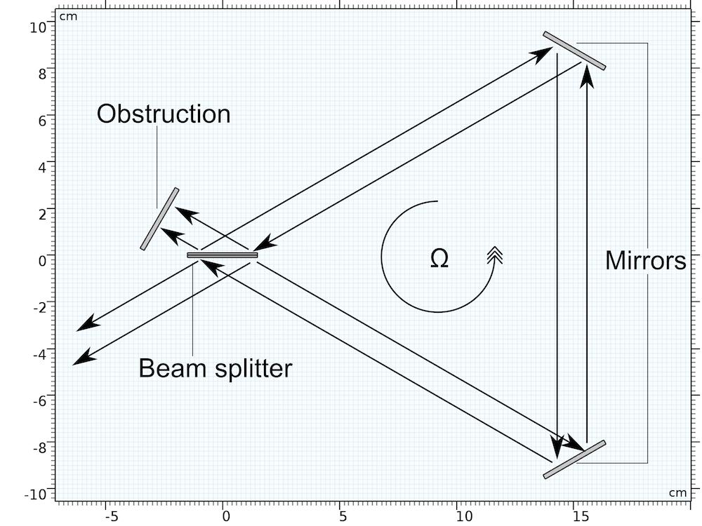 Геометрия интерферометра Саньяка: экран, светоделитель и зеркала.