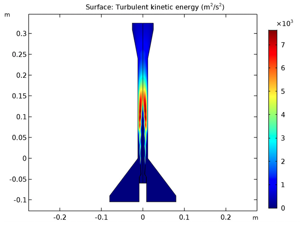 A plot of the turbulent kinetic energy distribution in COMSOL Multiphysics®.
