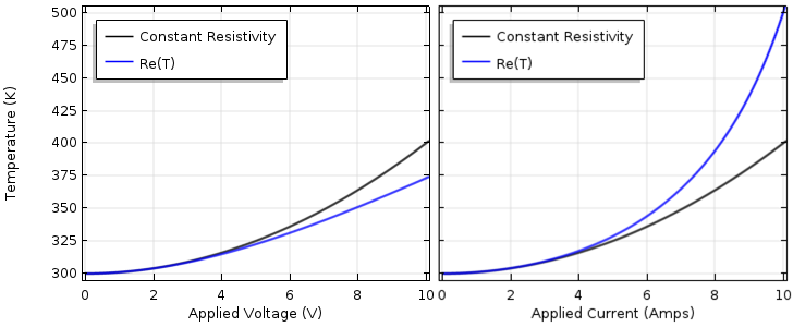 Side-by-side graphs plotting temperature and resistivity for an electrothermal analysis.
