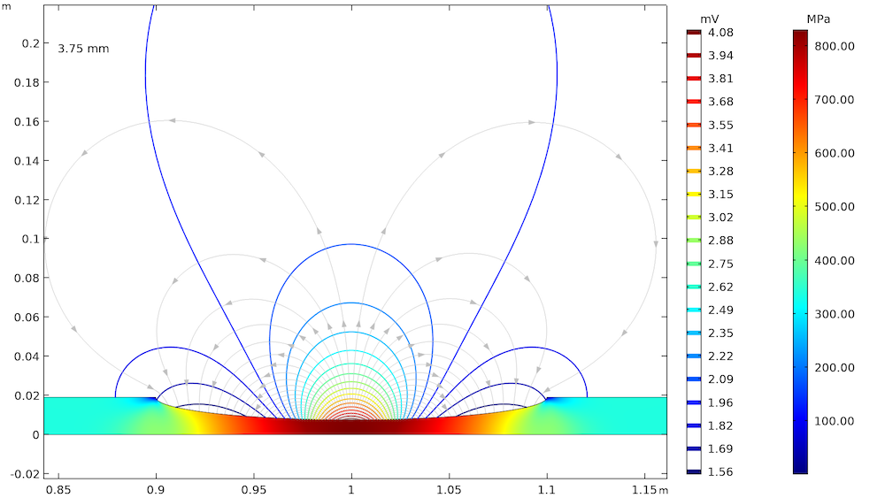 A plot from the Stress Corrosion model in COMSOL Multiphysics®.