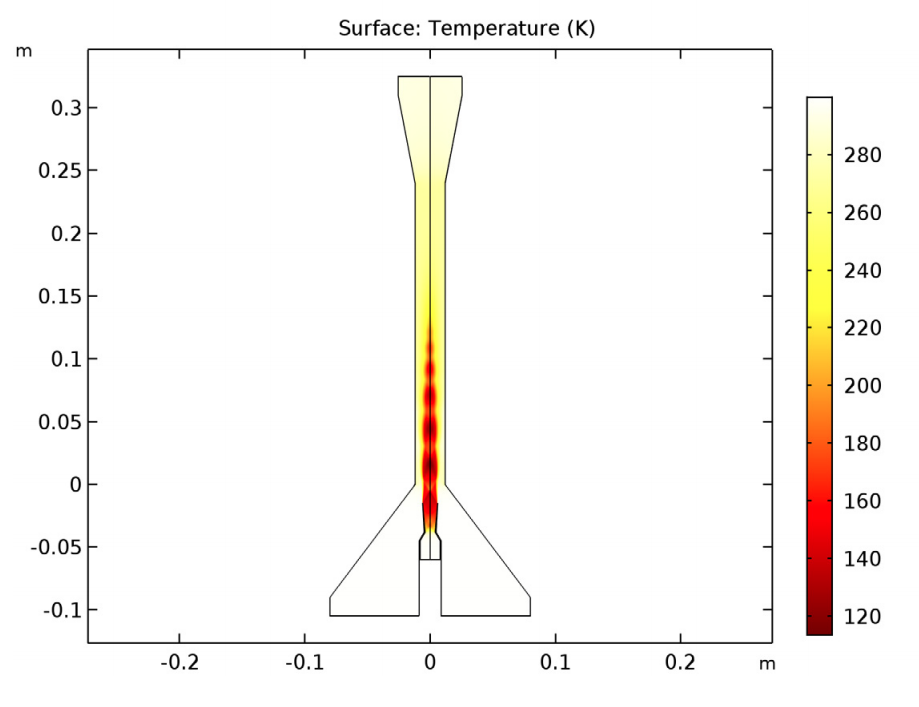 A graph plotting the temperature distribution in the supersonic ejector.