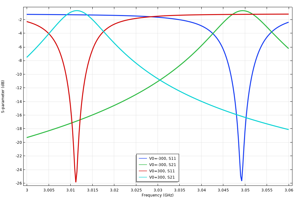 A plot of the S-parameters for the tunable filter model.