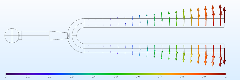 A simulation of the total displacement vectors in a tuning fork.