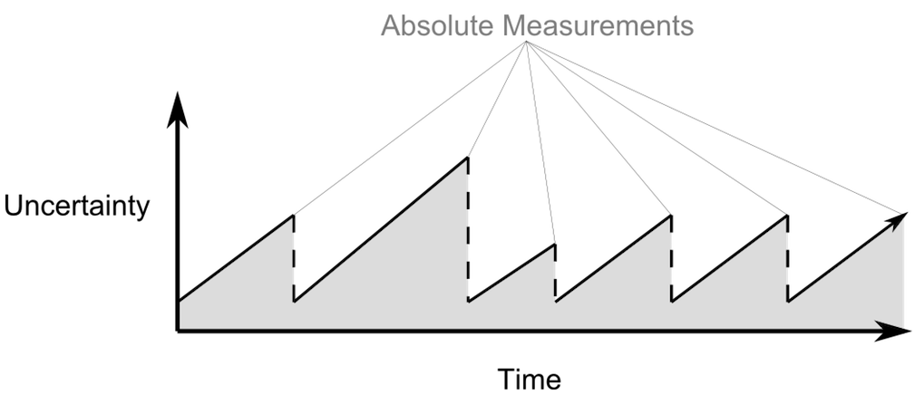 Схематический график неточности инерциальной системы навигации в зависимости от времени.