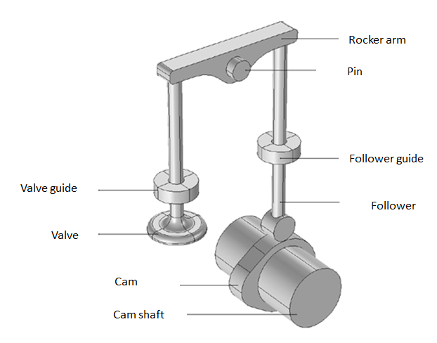 An annotated geometry of a valve-opening mechanism.