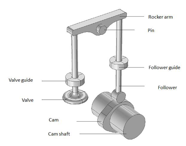 How to Model a Cam-Follower Mechanism | COMSOL Blog