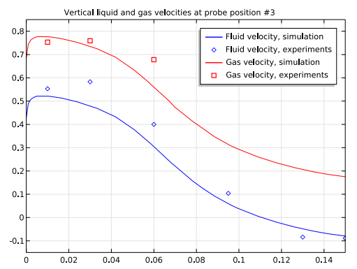 A plot comparing simulation and experimental results for vertical velocities in an airlift loop reactor at probe position 3.