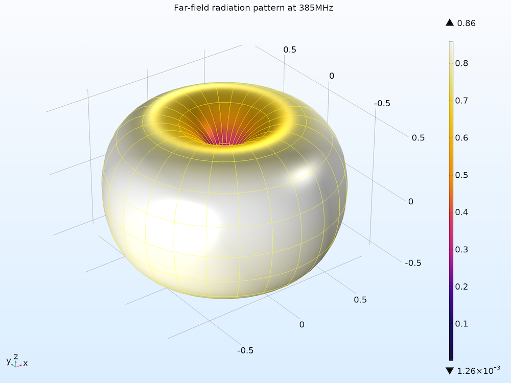 A helical antenna's 3D far-field radiation pattern at the normal mode.