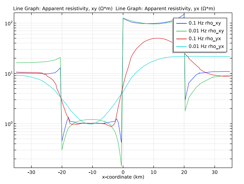 A graph plotting the apparent resistivity for different frequencies in COMSOL Multiphysics®.