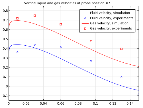A plot comparing simulation and experimental results for vertical velocities in an airlift loop reactor at probe position 7.