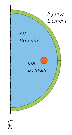 Schematic showing the model of the coil.