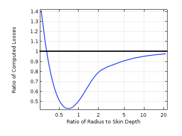 A plot comparing ratios of computed losses as well as object size and skin depth.
