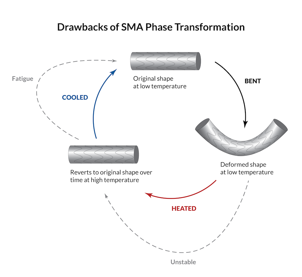 A diagram of the drawbacks of SMA phase transformation.