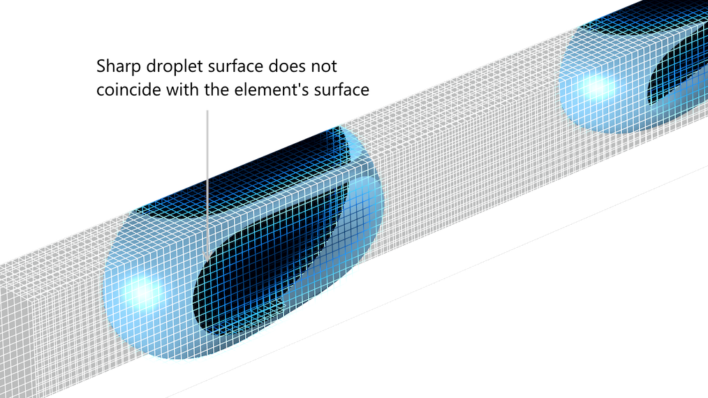 A droplet breakup model illustrating that the droplet surface does not coincide with the element's surface.