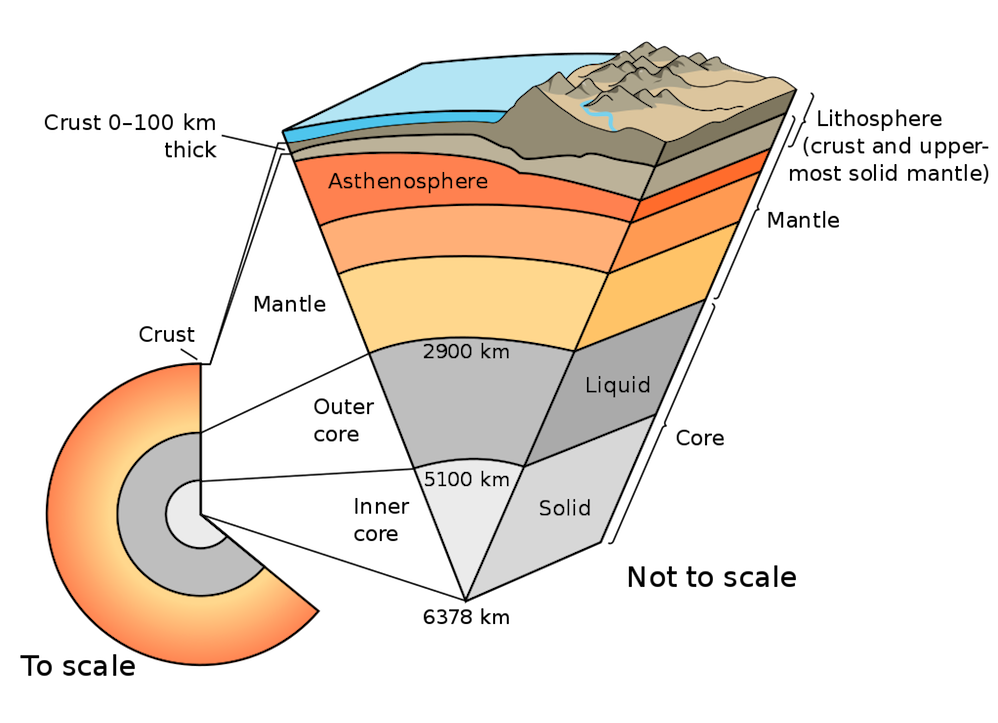 A schematic of Earth's layers.