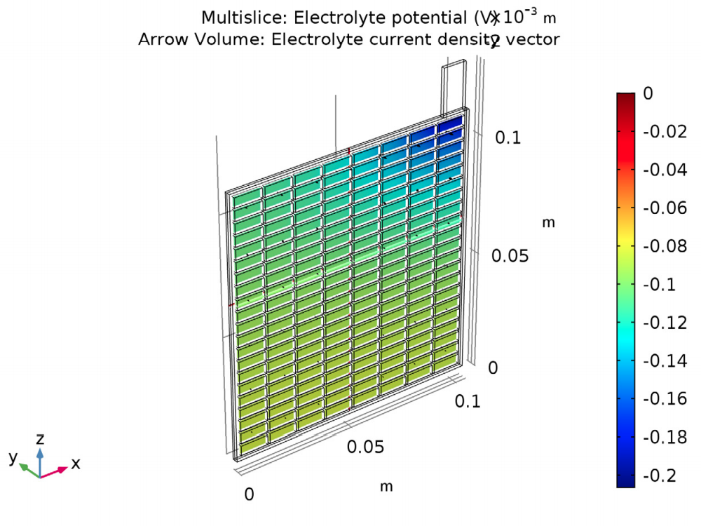 A model of the electric potential in the electrolyte and porous electrode of a lead-acid battery.