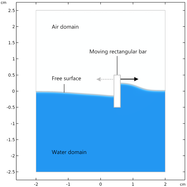 The model geometry of a rectangular bar moving in a liquid with a free surface.
