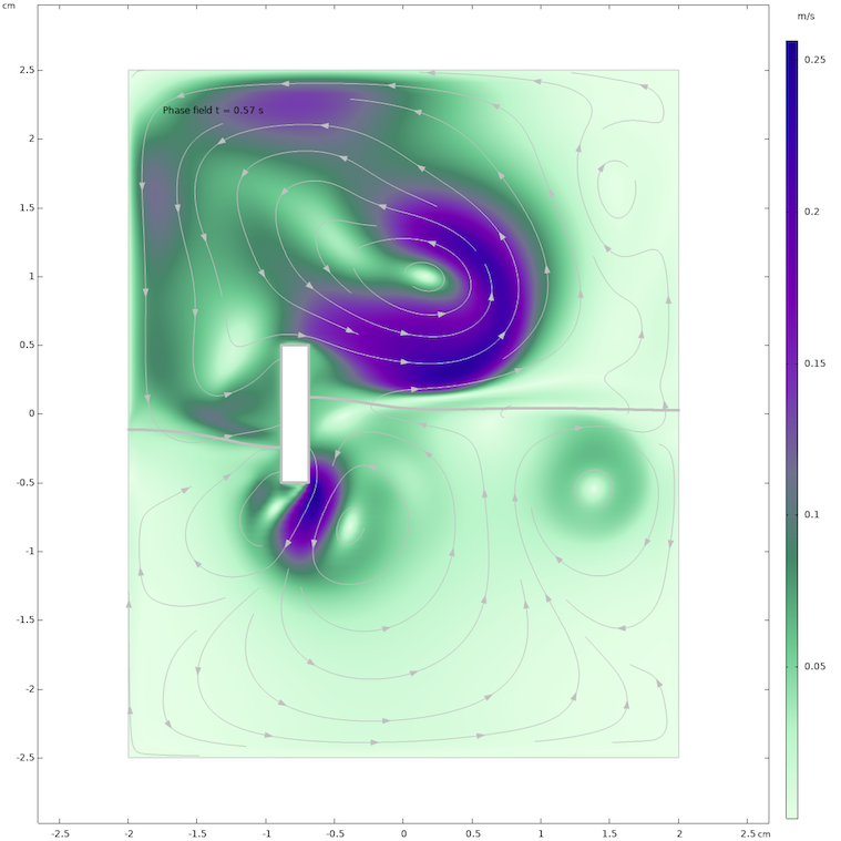 Simulation results of the flow field in water and air after 0.57 seconds, computed with the phase field method.
