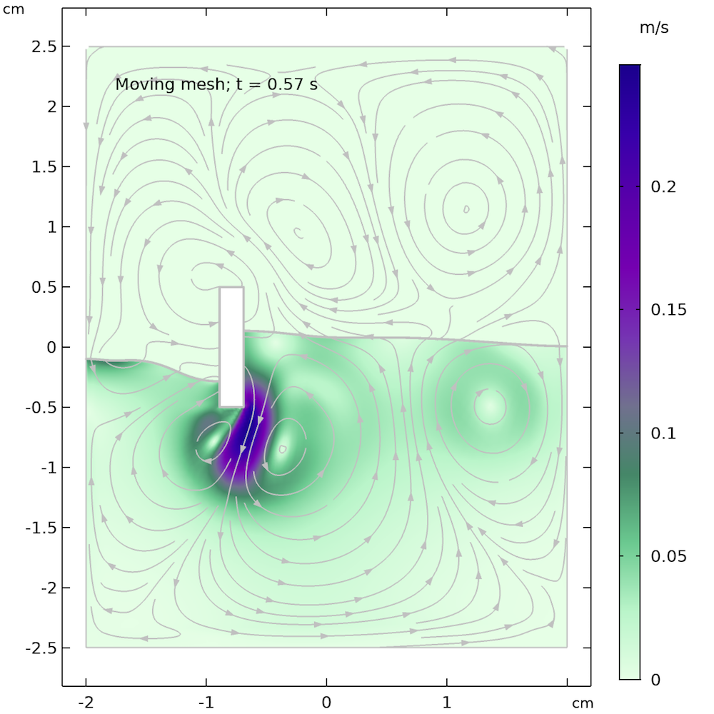 Simulation results for the Two-Phase Flow Moving Mesh interface after 0.57 seconds.