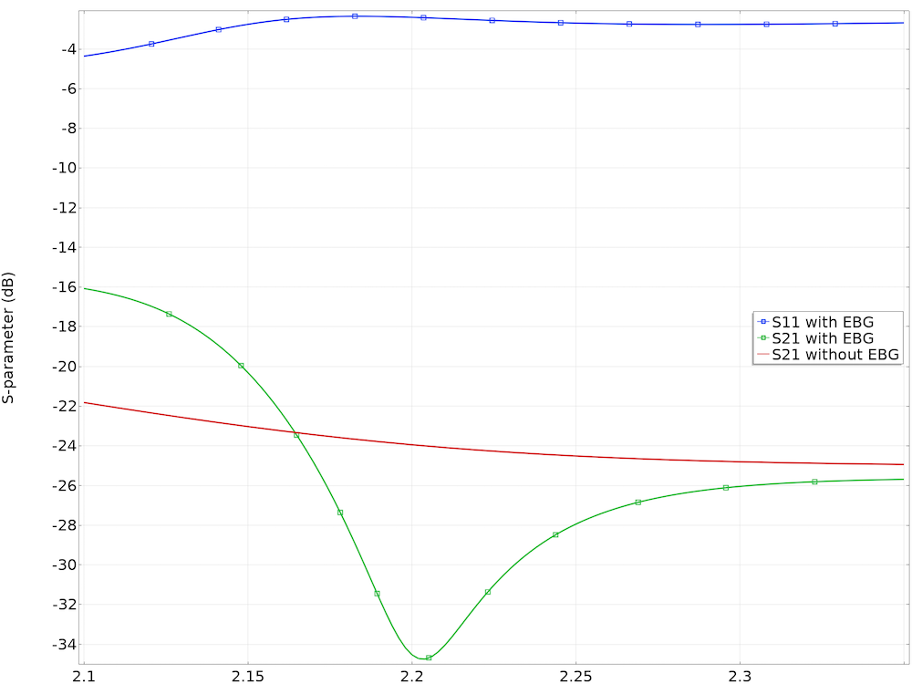 A frequency response plot of antenna coupling with and without an electromagnetic band gap.