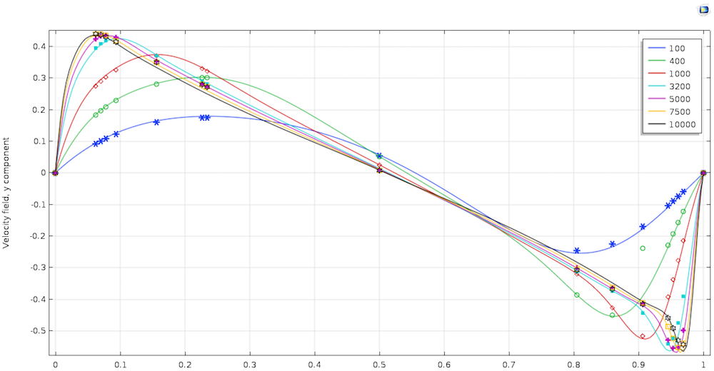 A graph comparing the simulation results to literature for the y-components of the cavity simulation.