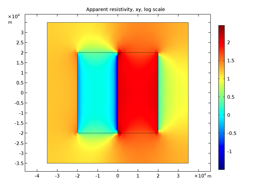 A plot of the apparent resistivity in the MT model.