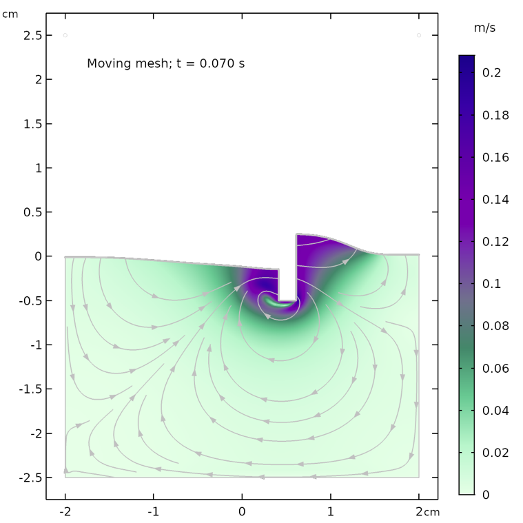 Simulation results for the moving mesh method after 0.07 seconds.