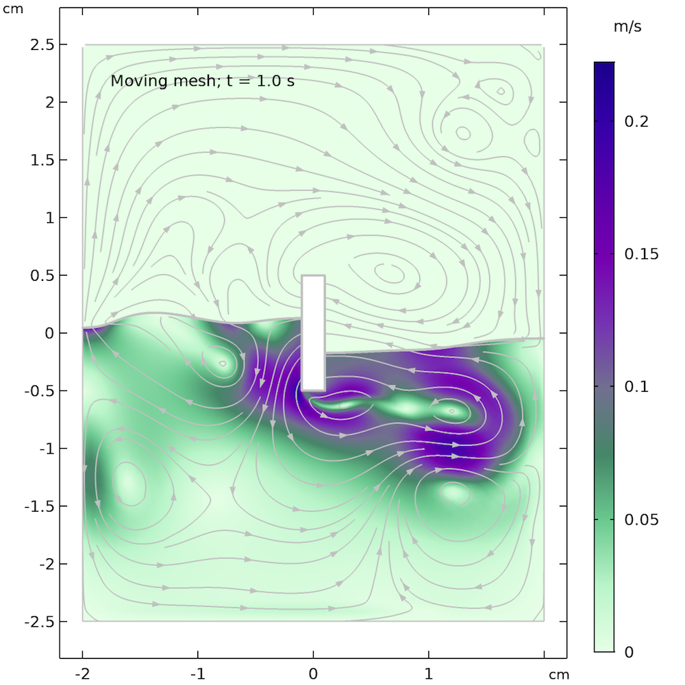 Simulation results for the Two-Phase Flow Moving Mesh interface after 1 second.