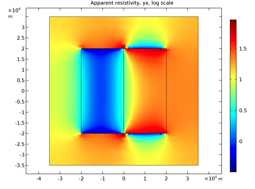 Simulation results generated in the COMSOL® software and used for analyzing magnetotellurics.