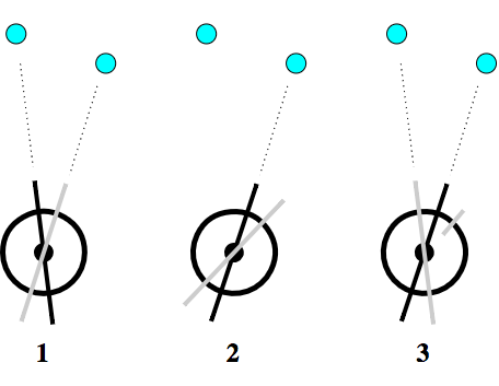 A schematic of how the Borda repeating circle operates.