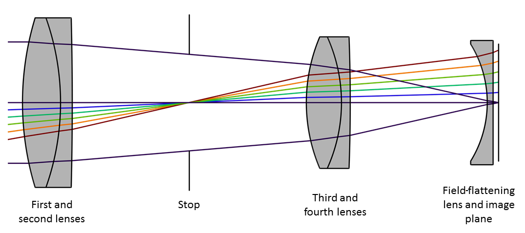 A schematic of a Petzval lens.