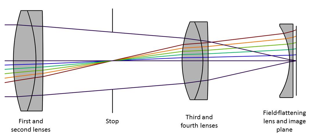 Petzval 透镜示意图。