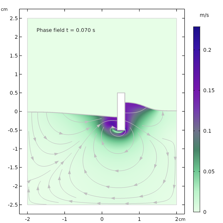 Simulation results for the phase field method after 0.07 seconds.