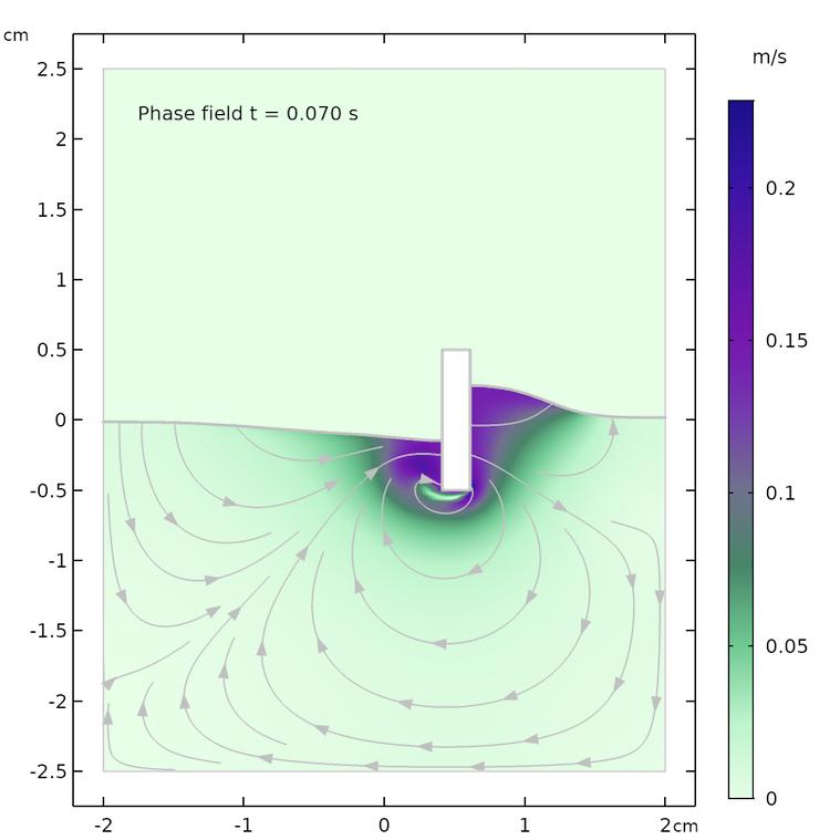 phase field method 007 seconds Два метода моделирования свободных поверхностей в COMSOL Multiphysics®
