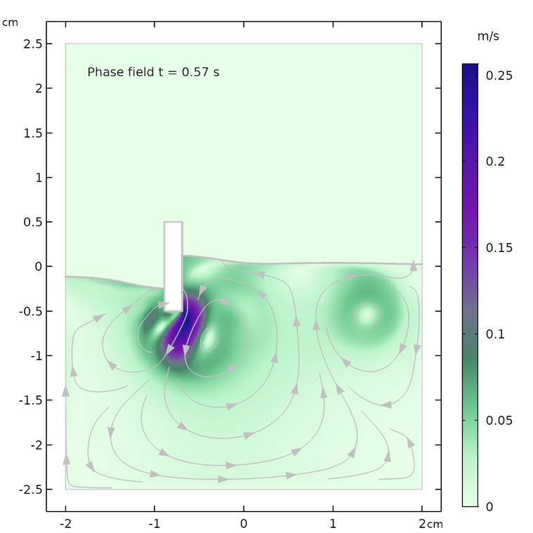 Simulation results for the phase field method after 0.57 seconds.