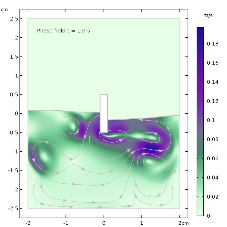 Simulation results for the phase field method after 1 second.