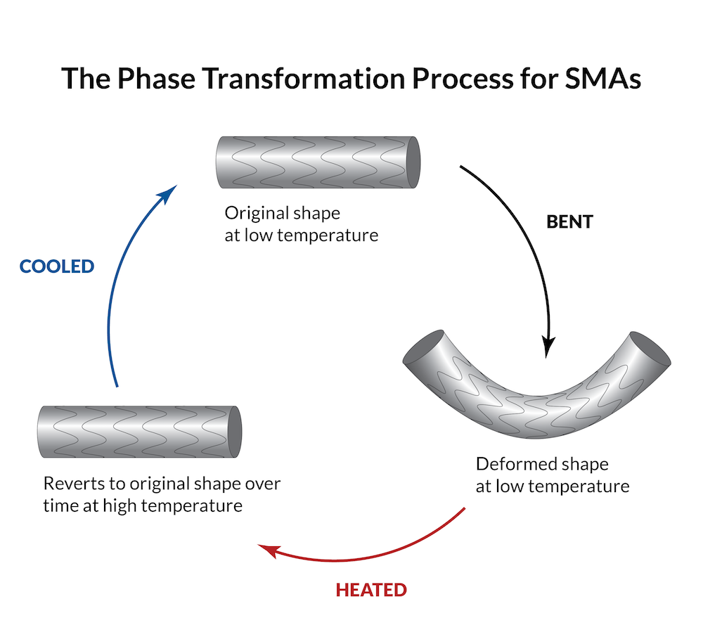 A graphic of the phase transformation process for a shape memory material.
