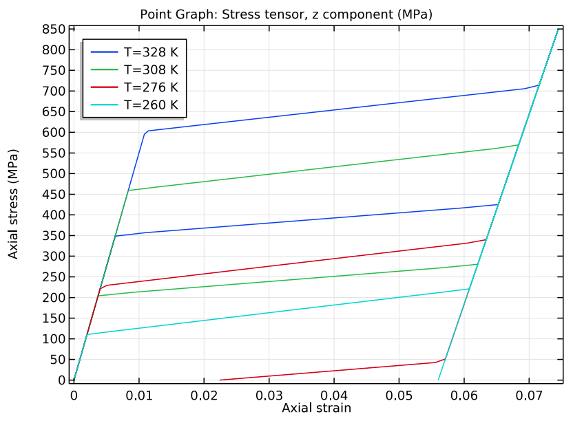 SMA 在不同温度下的应力应变一维绘图。