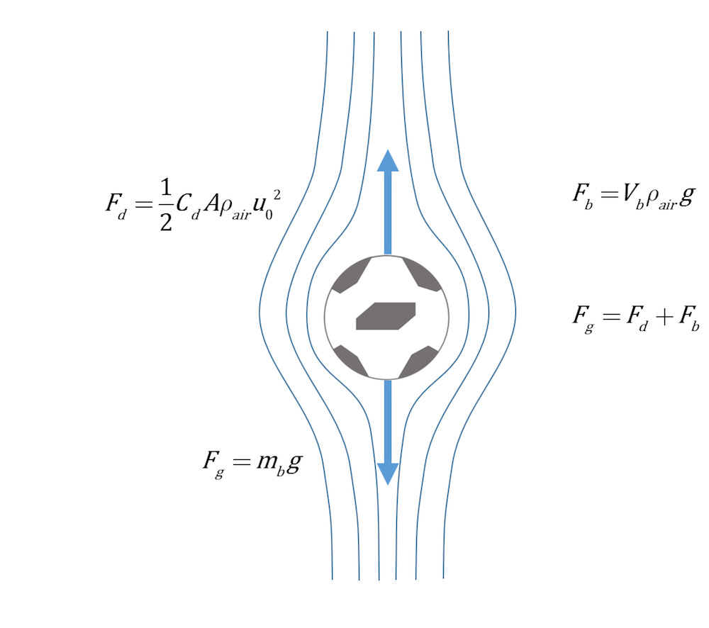 An illustration of a soccer ball with the effects of drag force and gravity shown.