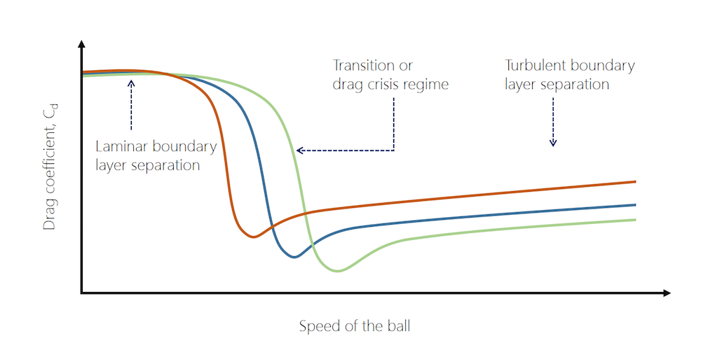 A graph of the drag coefficient as a function of velocity for three different soccer balls.